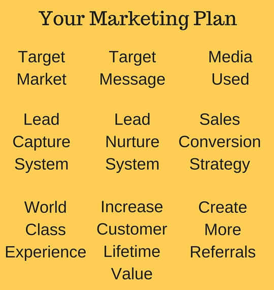 One Page Marketing Plan Creator