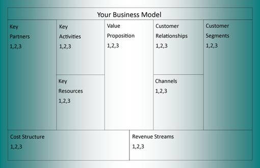 Business Model canvas more information sample