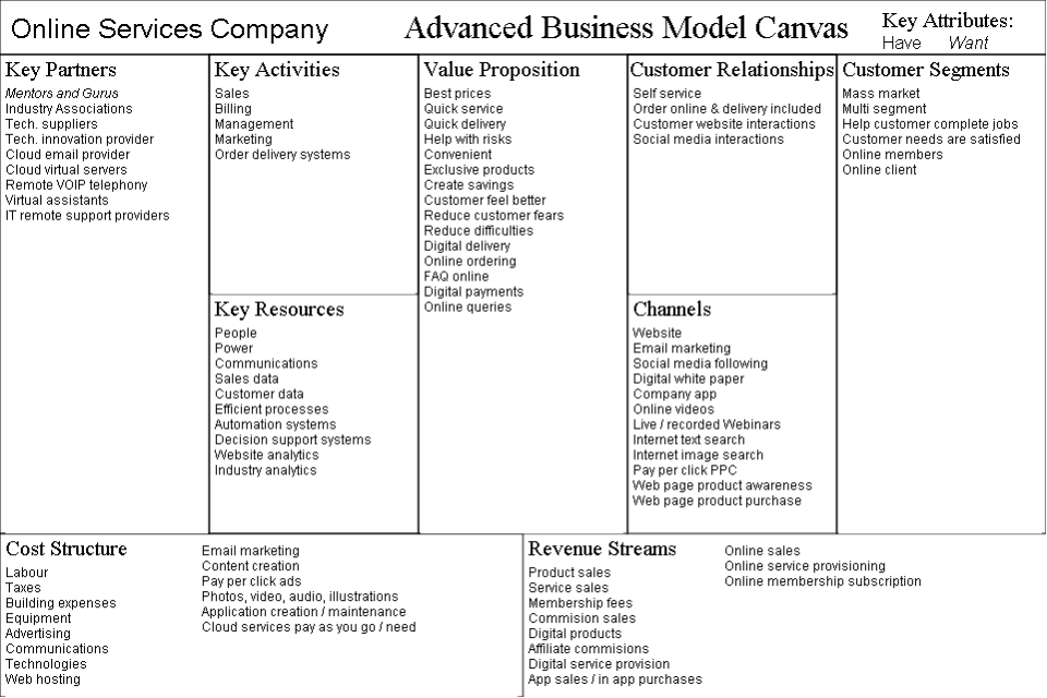 business model canvas examples