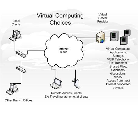 Hosting Computer business model choices layout