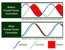 Power factor correction waveforms