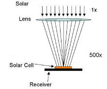 Concentrated Solar Power Cell