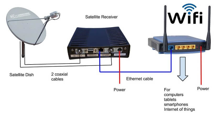 Nbn satellite regional australian internet nbn satellite connection with wifi router greentooth Images