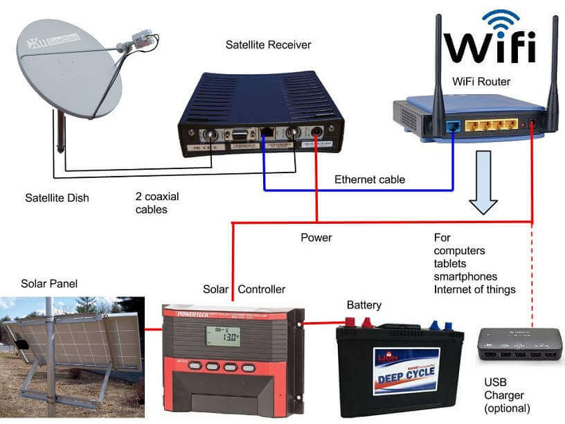 NBN Satellite connection with WiFi router and solar power.