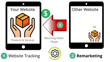 Remarketing FAQ for website visitors to build trust and engagement.
