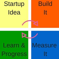 Startup idea, built it, measure it, learn and progress, repeat